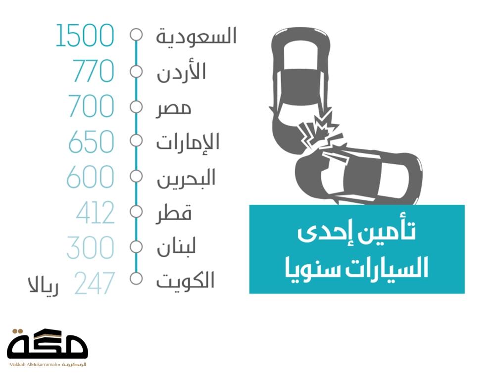السعودية 1500 الأردن 770 مصر 700 الإمارات 650 البحرين 600 قطر 412 لبنان 300 الكويت 247