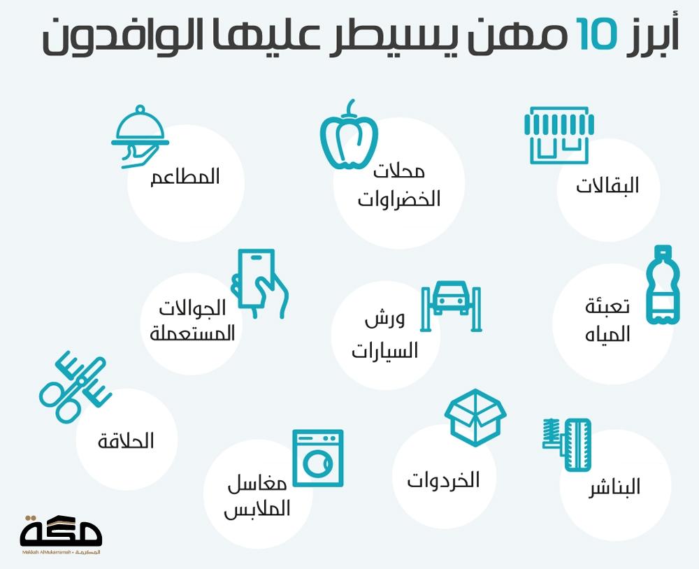 7 أسباب للتستر التجاري و10 مهن تحت وطأة الوافدين صحيفة مكة