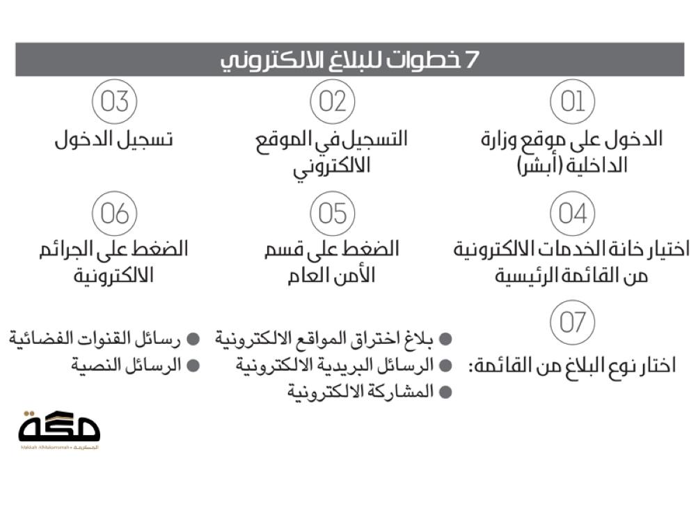 3 دقائق للإبلاغ عن الجرائم الالكترونية صحيفة مكة