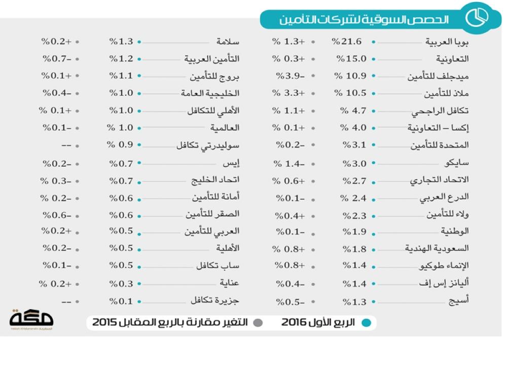 7 شركات تأمين تستحوذ على 69.8% من الحصص السوقية | صحيفة مكة