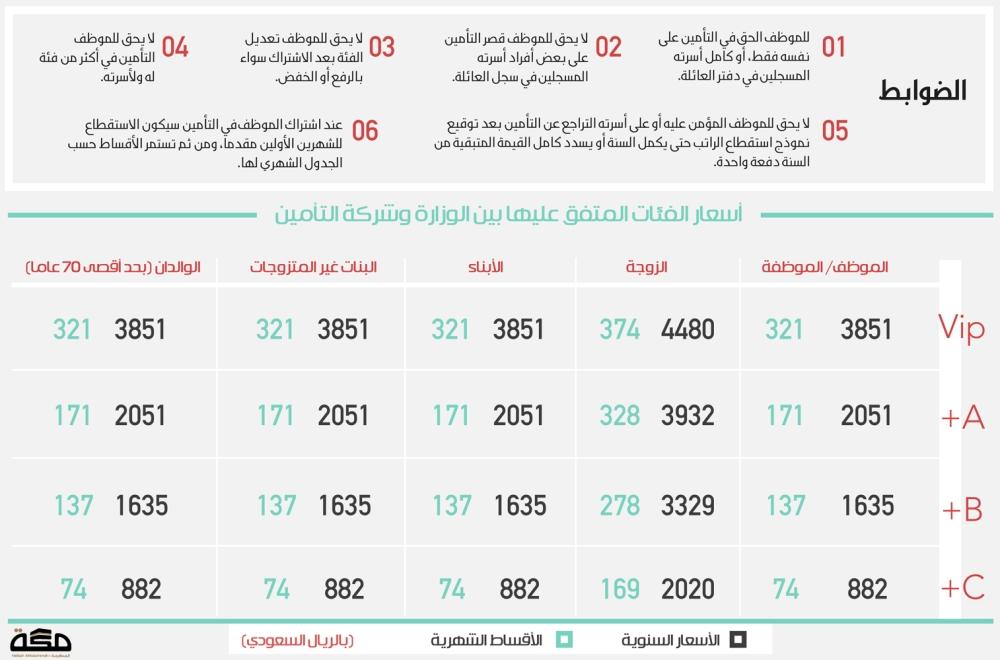 كيف يحصل موظف البلديات على التأمين الصحي صحيفة مكة