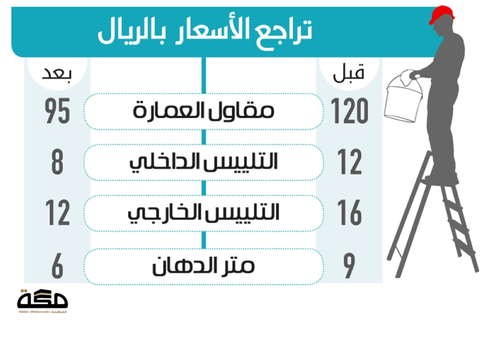صحيفة مكة :: تراجع الأسعار يحفز محدودي الدخل لامتلاك مسكن