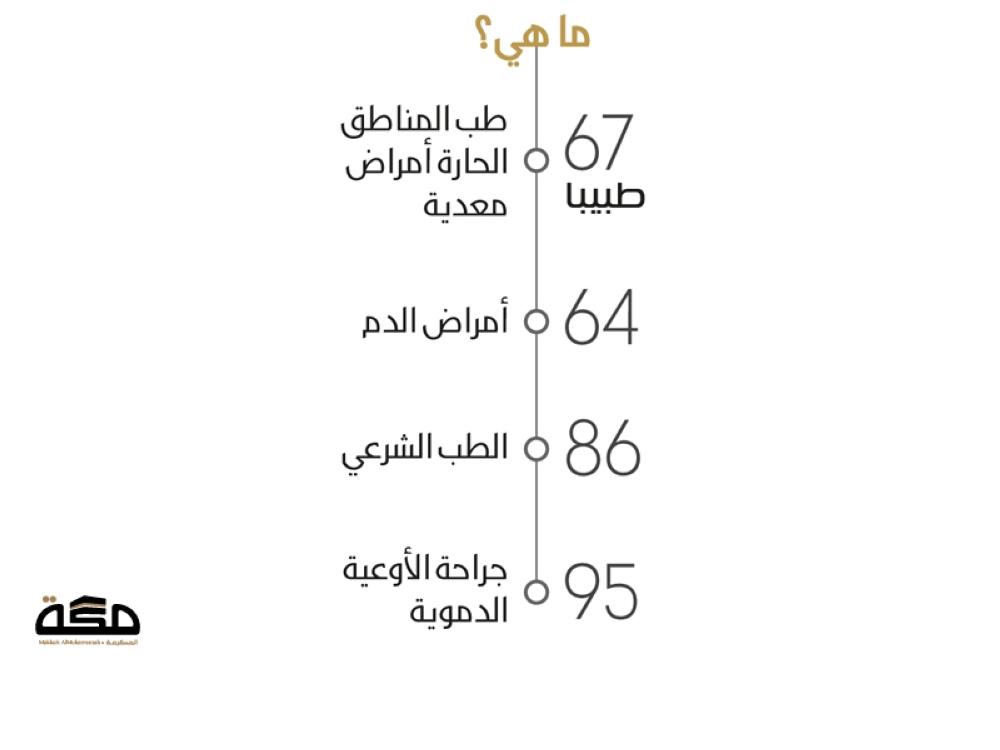 4 تخصصات نادرة أطباؤها أقل من 100 صحيفة مكة