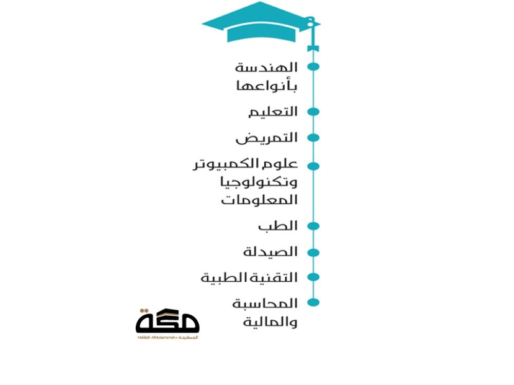 ذراع حبيبي كراج التخصصات المطلوبة في سوق العمل السعودي للنساء 2030 Comertinsaat Com