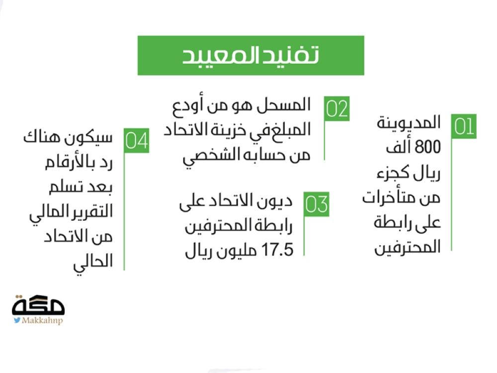 المعيبد لعزت: مديونية الواتس اب من نائبك - صحيفة مكة