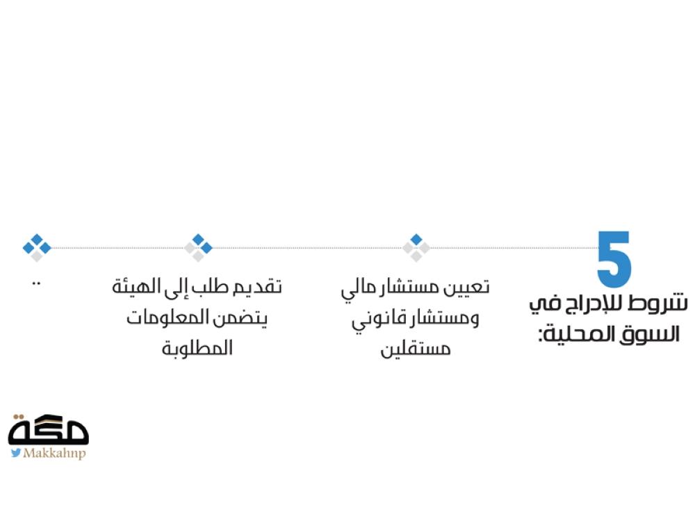 السوق المالية: البيع على المكشوف قبل نهاية النصف الأول - صحيفة مكة