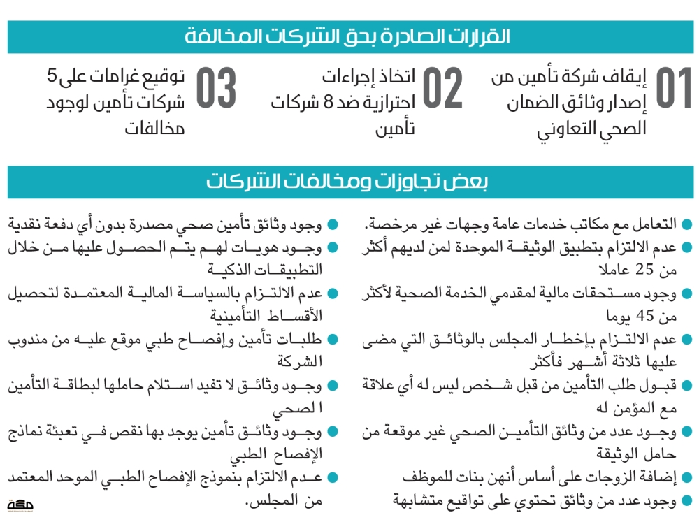 الضمان الصحي يرصد 15 مخالفة ويعاقب 14 شركة تأمين صحيفة مكة