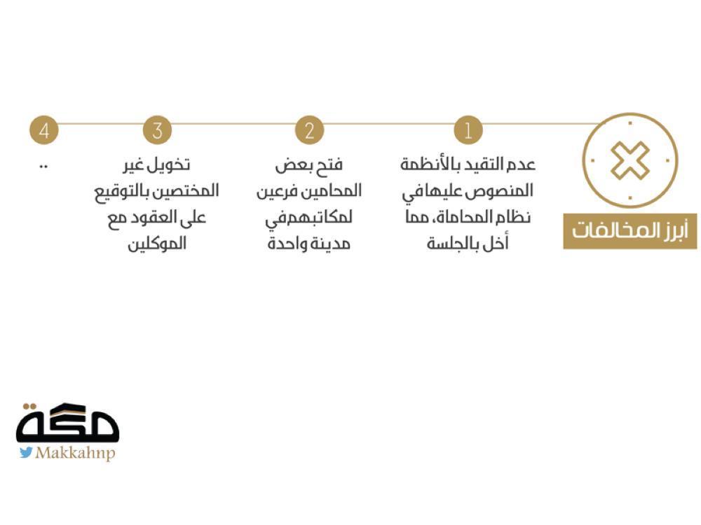 تشغيل عمالة غير نظامية يحيل محامين للنيابة العامة - صحيفة مكة
