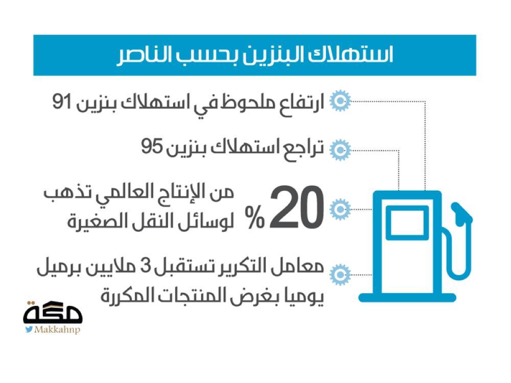 أرامكو: ننتظر تعيين السوق الدولية المؤهلة للإدراج - صحيفة مكة