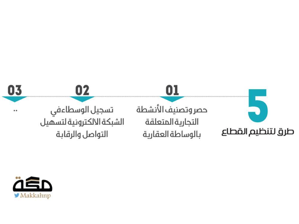 250 ريالا رسم سنوي يدفعه الملاك عند تجديد عقد الإيجار صحيفة مكة