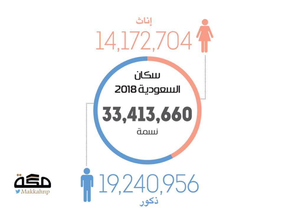 تضاعف سكان المملكة خلال ربع قرن صحيفة مكة