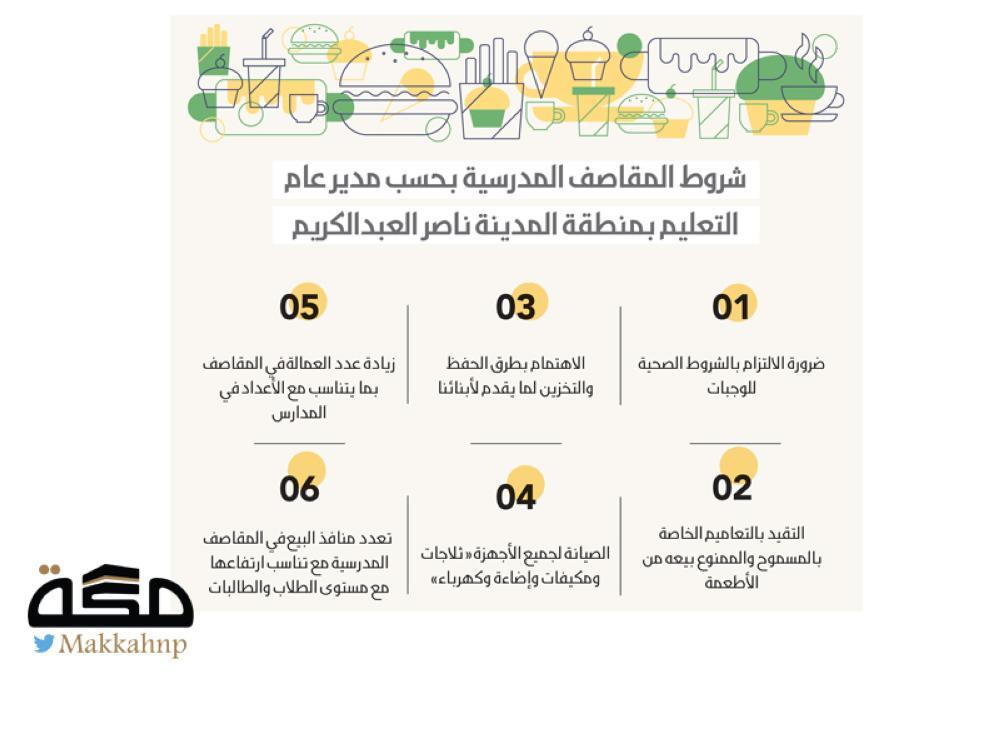 الأسر المنتجة تشغل المقاصف المدرسية في المدينة المنورة - صحيفة مكة
