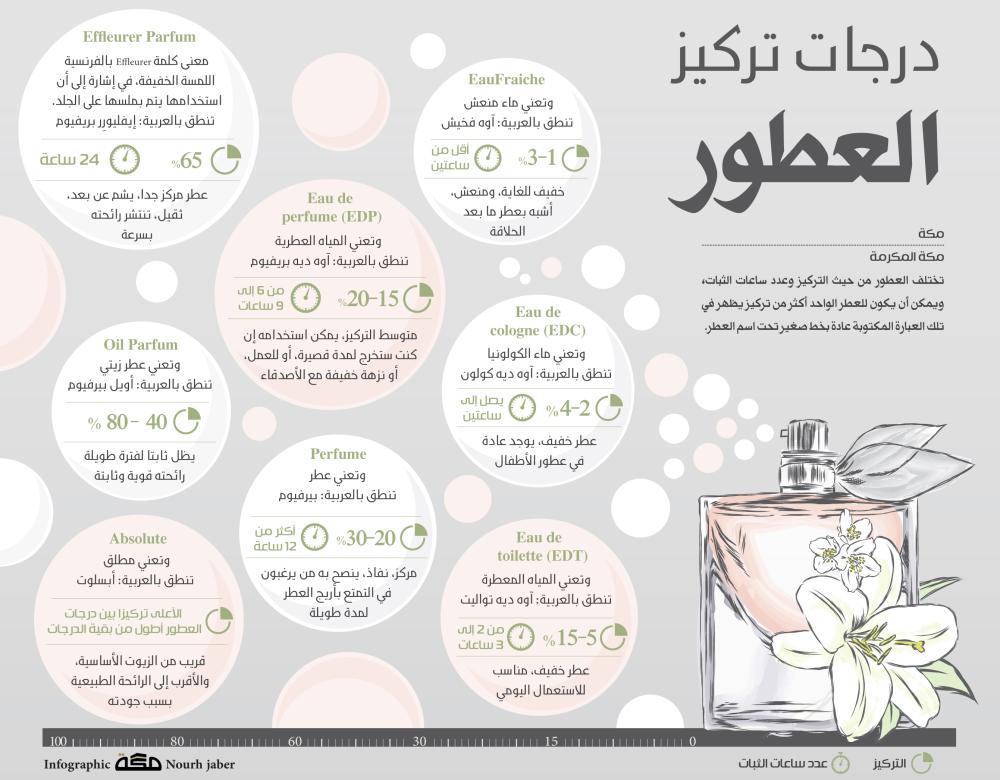 a364643d2 درجات تركيز العطور - صحيفة مكة