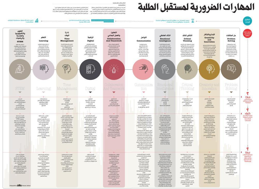 ما هي المهارات الضرورية لمستقبل الطلبة صحيفة مكة