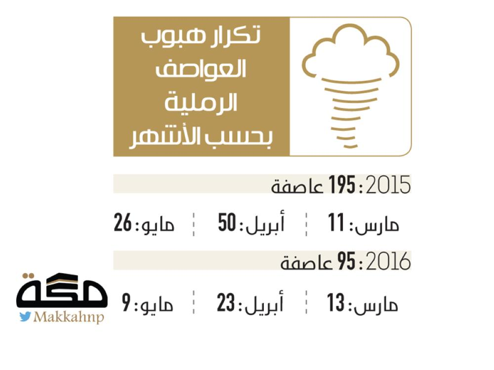 صحيفة: 50 عاصفة رملية تضرب المملكة في شهر