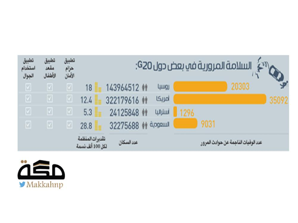 احصائيات حوادث المرور في السعودية 1440
