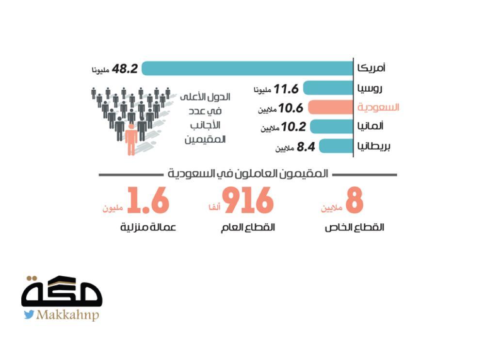 السعودية الثالثة عالميا في استضافة الأجانب المقيمين صحيفة مكة