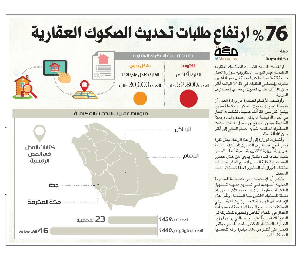 76 ارتفاع طلبات تحديث الصكوك العقارية صحيفة مكة