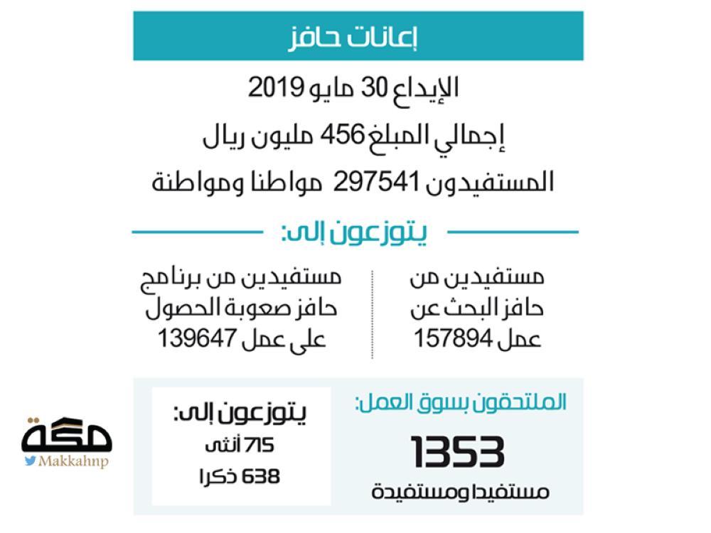 456 مليونا في حسابات مستفيدي حافز اليوم صحيفة مكة