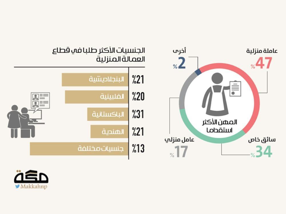 عاملات بنجلاديش الأكثر طلبا في منازل السعوديين صحيفة مكة