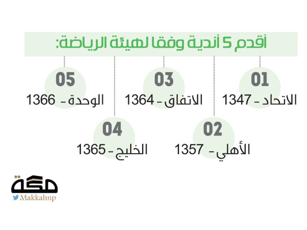 الوحدة من حلم عمادة التأسيس إلى الخامس صحيفة مكة