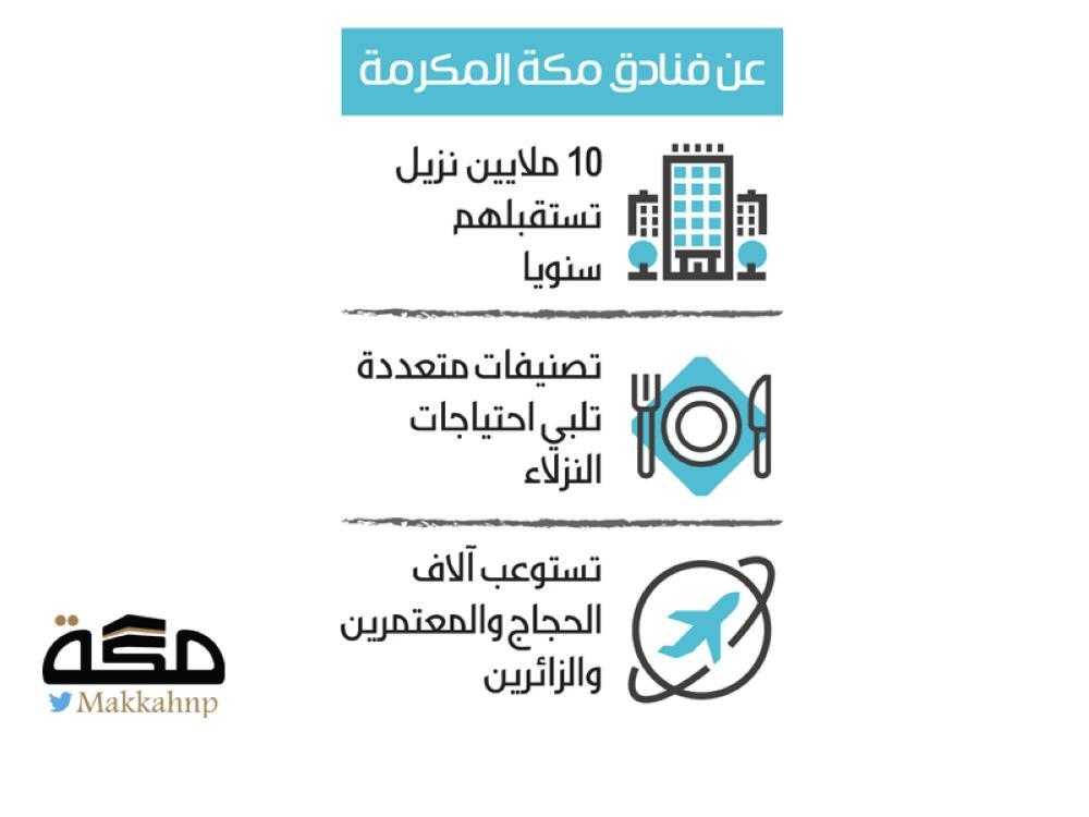 مكة تنتزع الصدارة عربيا بعدد الفنادق - صحيفة مكة