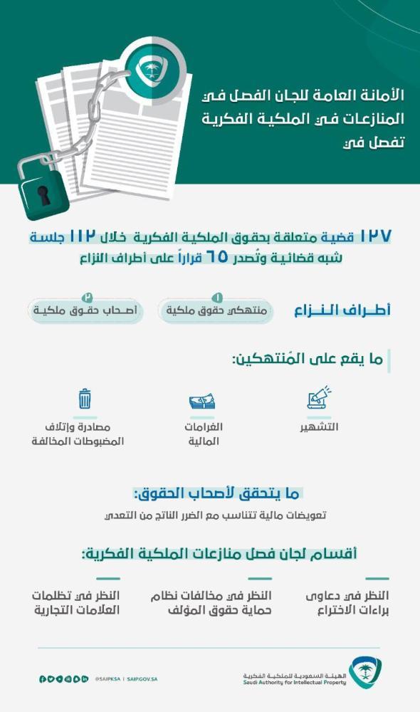 الفصل في 127 قضية في منازعات الملكية الفكرية والتشهير بها قريبا صحيفة مكة