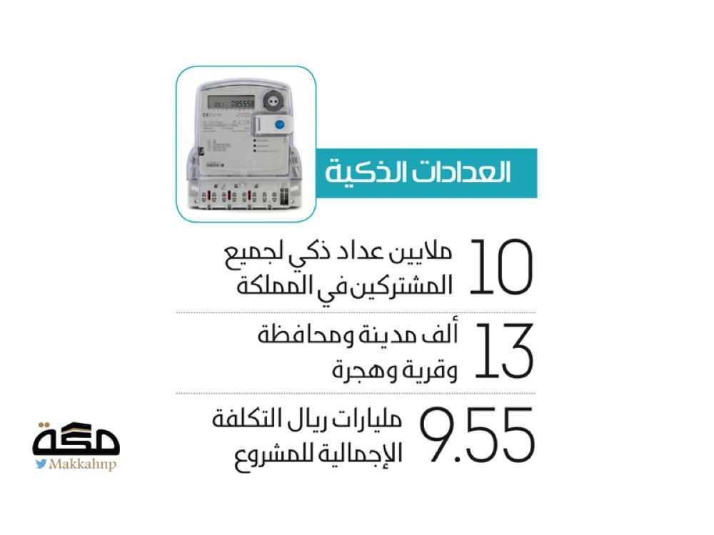 تركيب عدادات الكهرباء الذكية مجانا والبدء بأحياء أصحاب الدخل الأقل صحيفة مكة