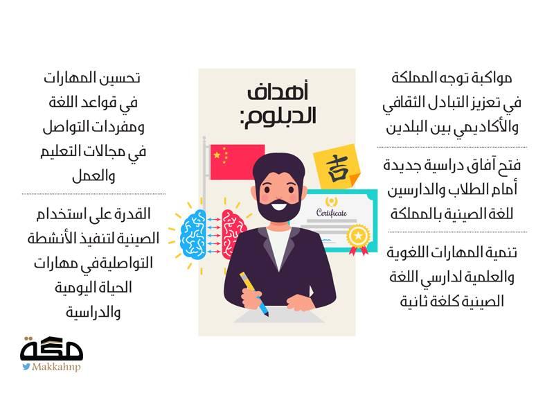 استحداث دبلوم اللغة الصينية بجامعة الملك عبدالعزيز صحيفة مكة