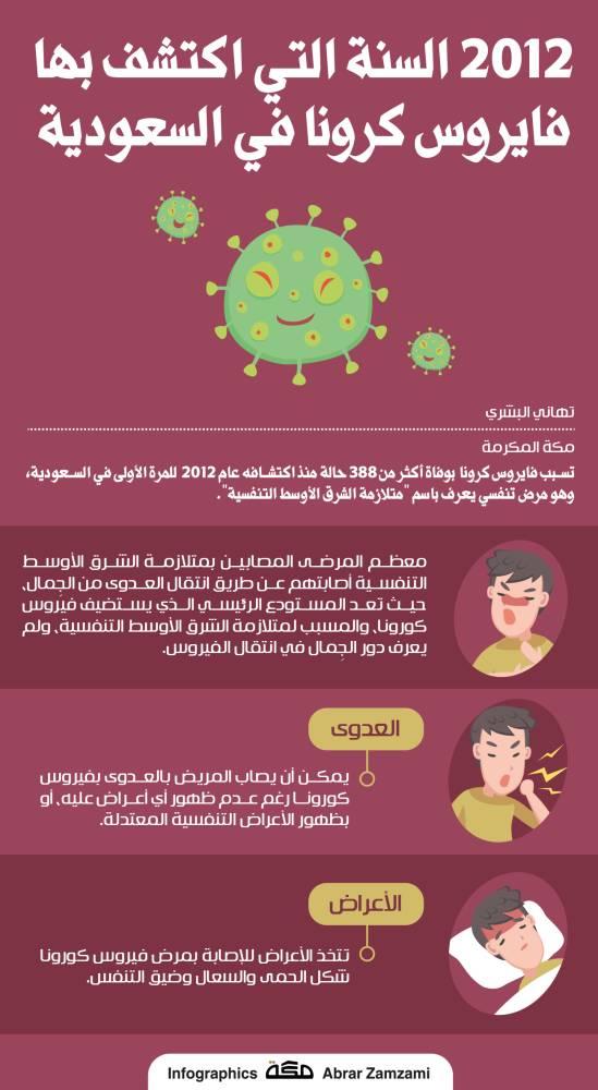 كم حالة كورونا في السعودية