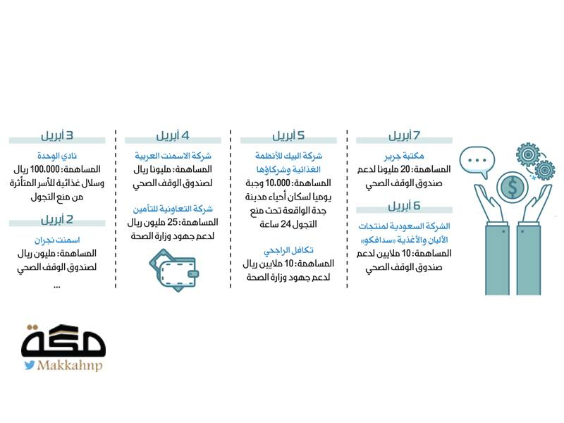 كيف اعترض القطاع الخاص مسار كورونا صحيفة مكة