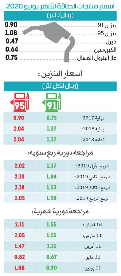 رغم الزيادة.. سعر البنزين في مايو ويونيو الأدنى منذ بدء ...