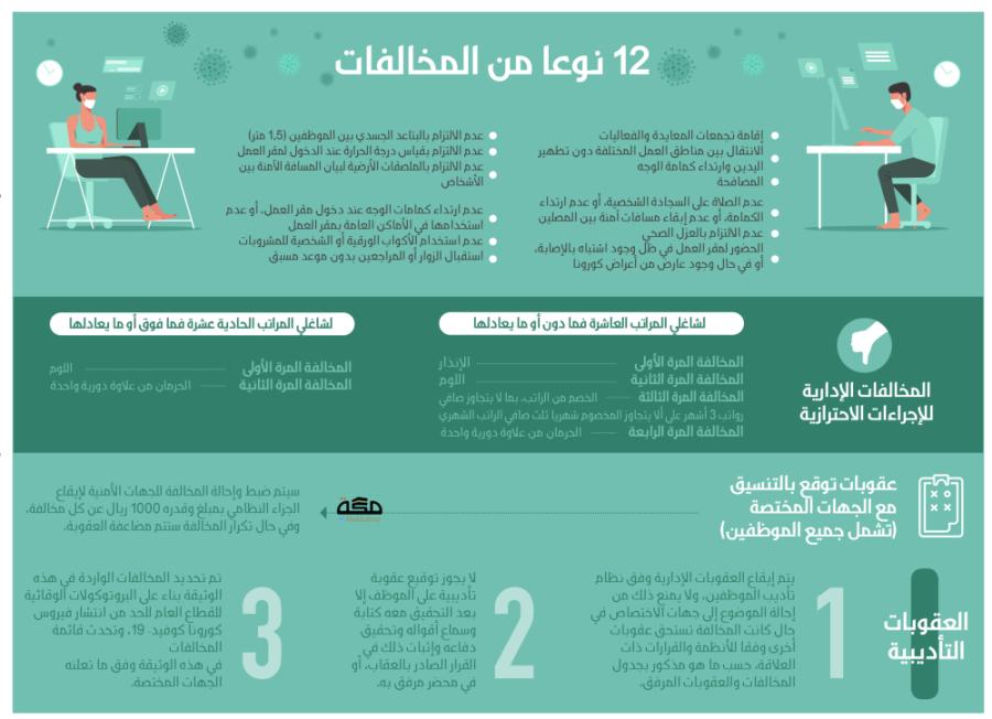 12 مخالفة للإجراءات الاحترازية بمقار العمل الحكومية عقوباتها تصل للحرمان من العلاوة صحيفة مكة