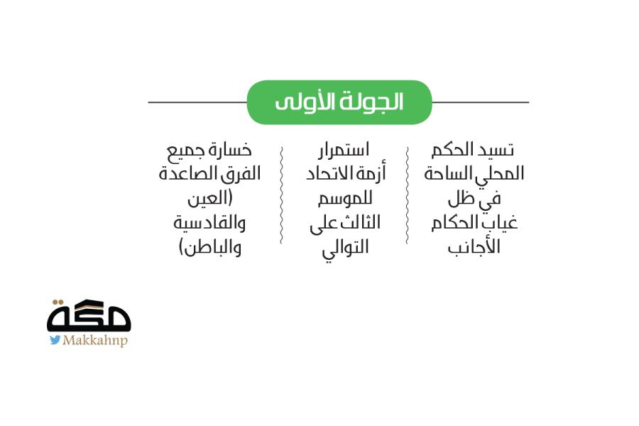 دوري المحترفين.. تعادل وحيد ونتائج مكررة   صحيفة مكة