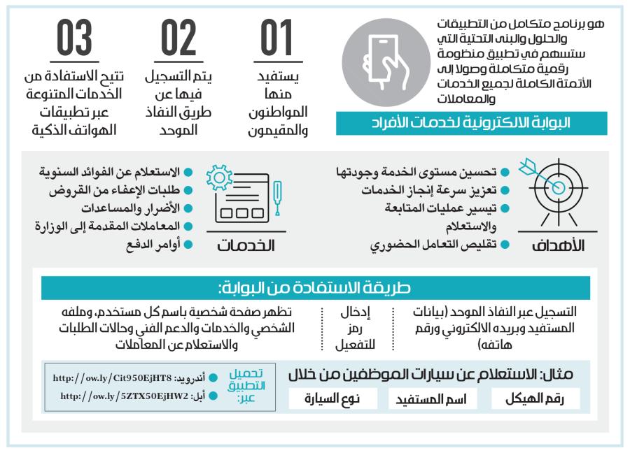 المالية تطلق بوابة للأفراد عبر تطبيقات الهواتف الذكية صحيفة مكة