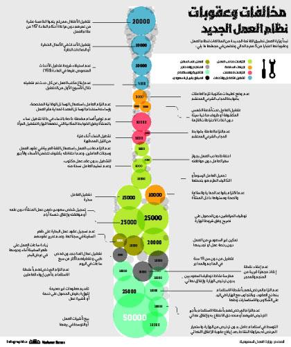 مخالفات وعقوبات نظام العمل الجديدة صحيفة مكة
